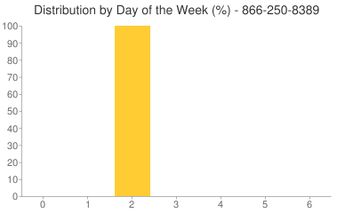 Distribution By Day 866-250-8389